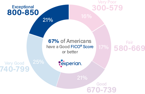 21% of all consumers have Credit Scores in the Exceptional range (800-850)