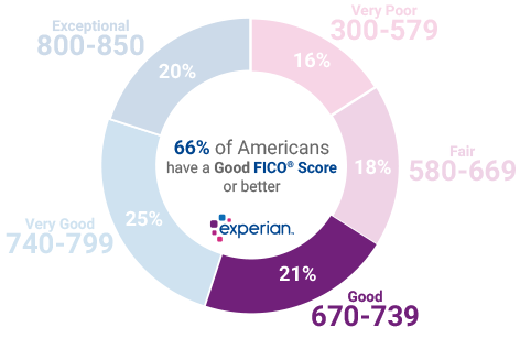 683 Credit Score >> 674 Credit Score Is It Good Or Bad